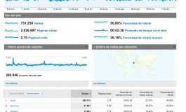 751.250 visitas con 2.026.697 páginas vistas, repartidas entre 154 países, es el resumen estadístico de www.miplayadelascanteras.com durante el 2009.