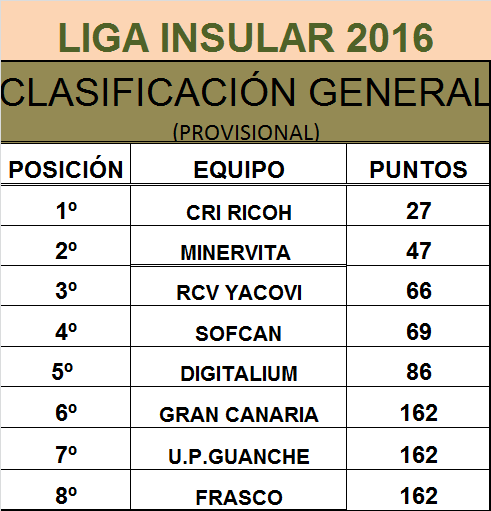 Clasificación final de la Liga de Barquillos de Vela Latina de Gran Canaria 2016