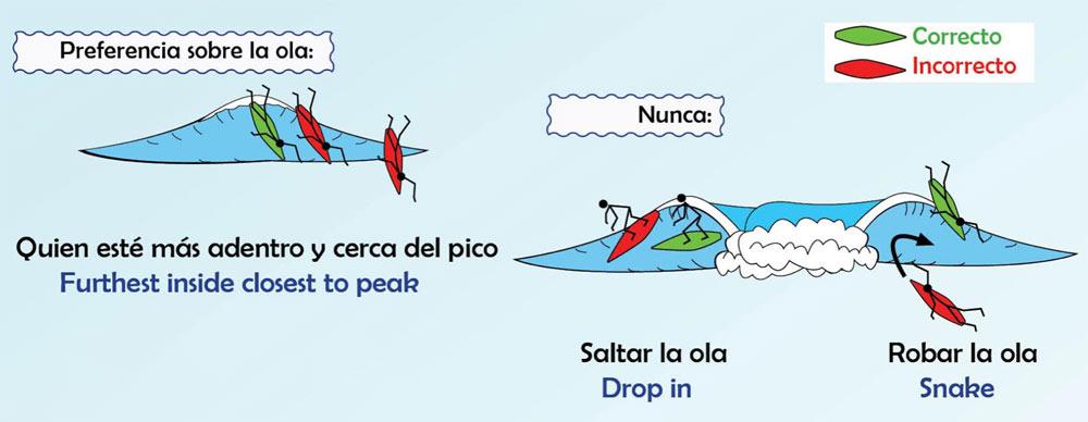 El código del surfing