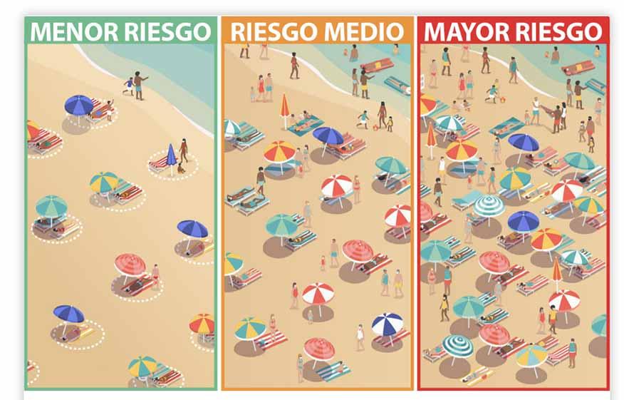 Recomendaciones y riesgos Covid-19 cuando vamos a la playa según el «CDC» de Estados Unidos